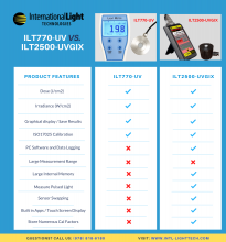 ILT2500-UVGI-X vs ILT770-UV